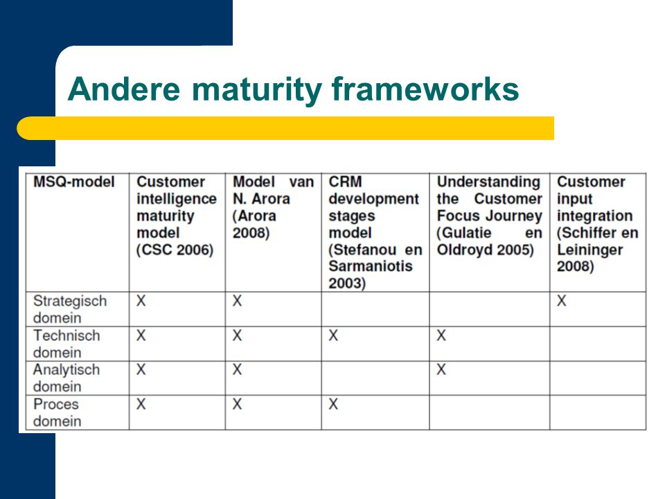 Andere maturity frameworks