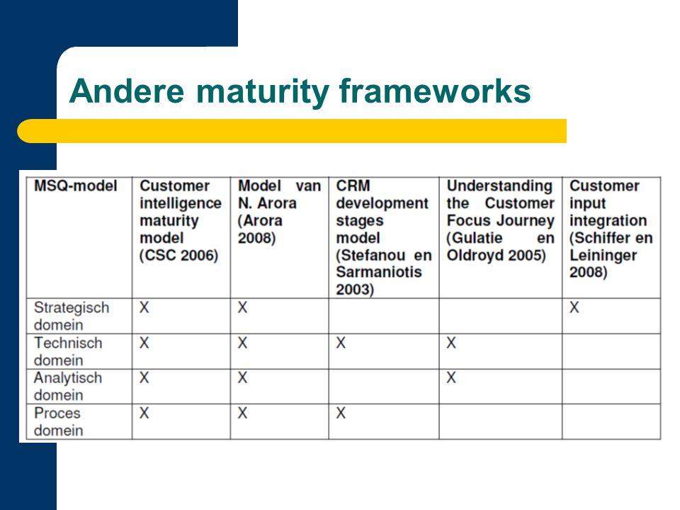 Validatie MSQ-model Vier domeinen zijn goed gekozen Voordelen: – Houdt met veel aspecten rekening – Komt overeen met de bedrijfsvisie – Definieert stappen voor verbetering Nadelen: – Stappen zijn vaag – Geen aanbevelingen in niveau 5 – Verkeerde niveauverdeling