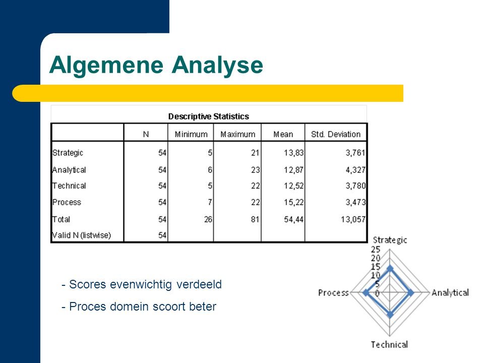 Algemene Analyse (2)