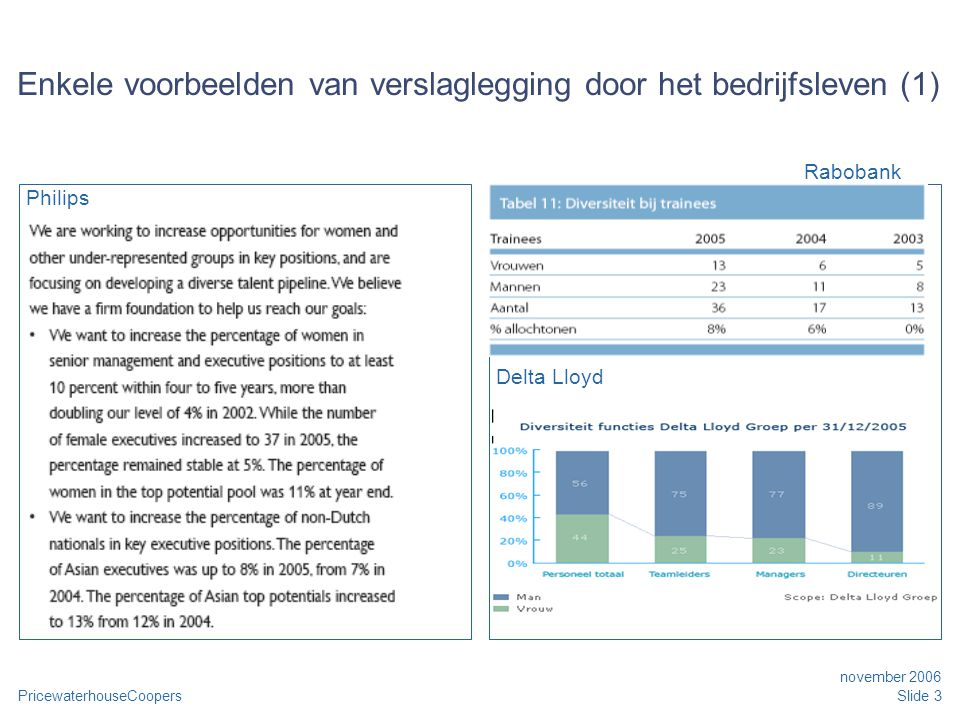PricewaterhouseCoopers november 2006 Slide 3 Enkele voorbeelden van verslaglegging door het bedrijfsleven (1) Philips Delta Lloyd Rabobank