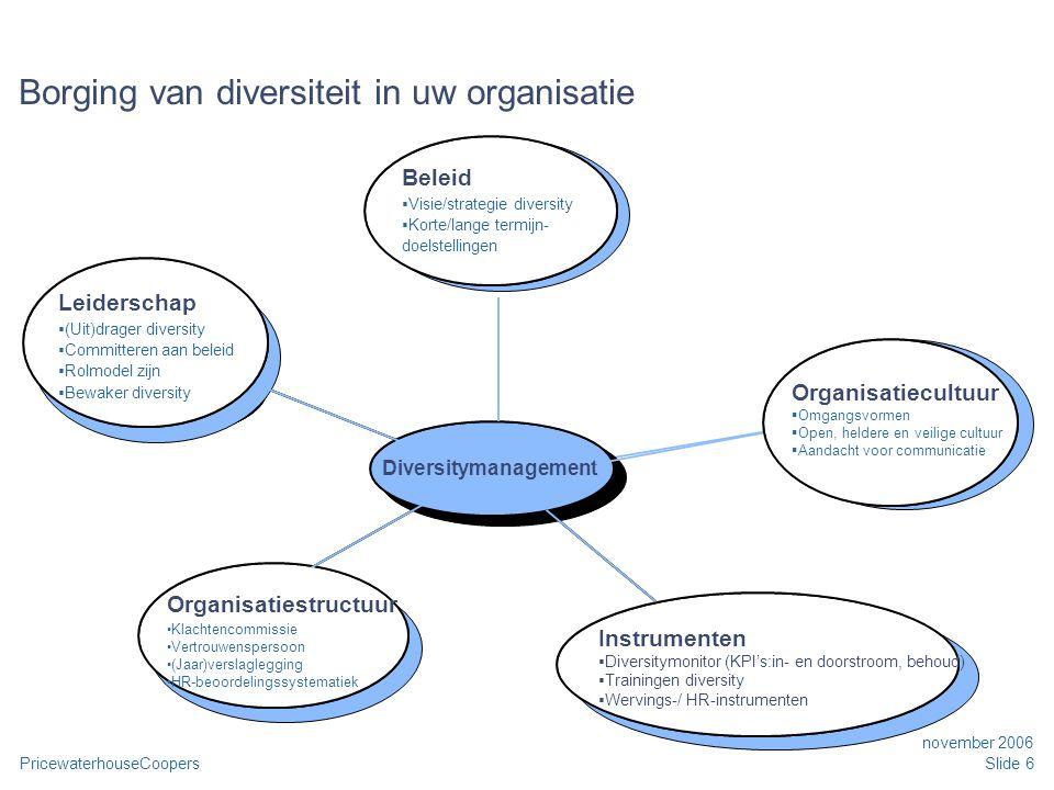 PricewaterhouseCoopers november 2006 Slide 6 Borging van diversiteit in uw organisatie Ontwikkelings- fase Ontwikkelings- fase Professioneel referenti