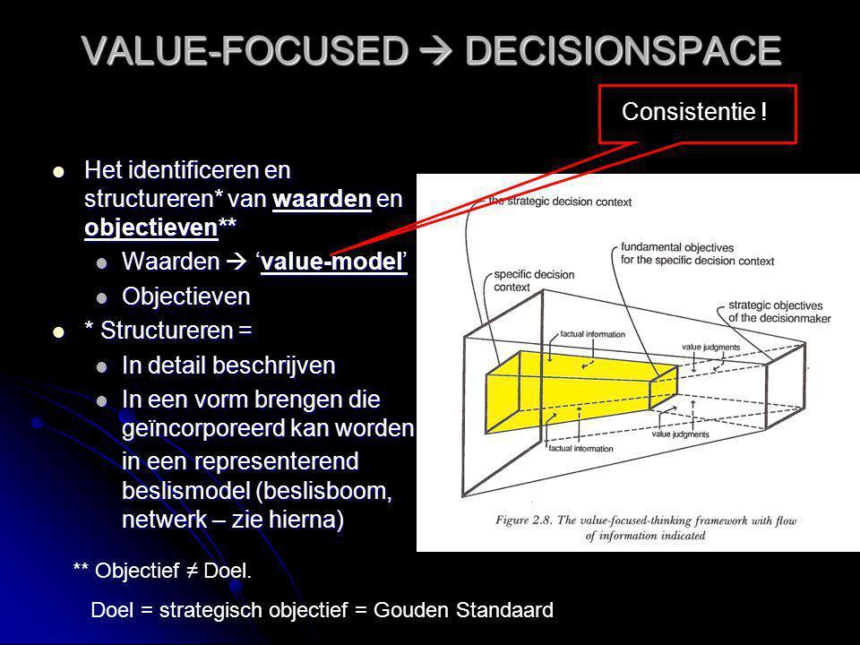 VALUE-FOCUSED  DECISIONSPACE Het identificeren en structureren* van waarden en objectieven** Het identificeren en structureren* van waarden en object