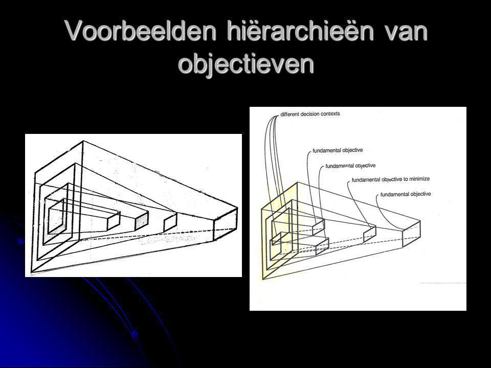 Voorbeelden hiërarchieën van objectieven Bv. raadpleeg deskundige