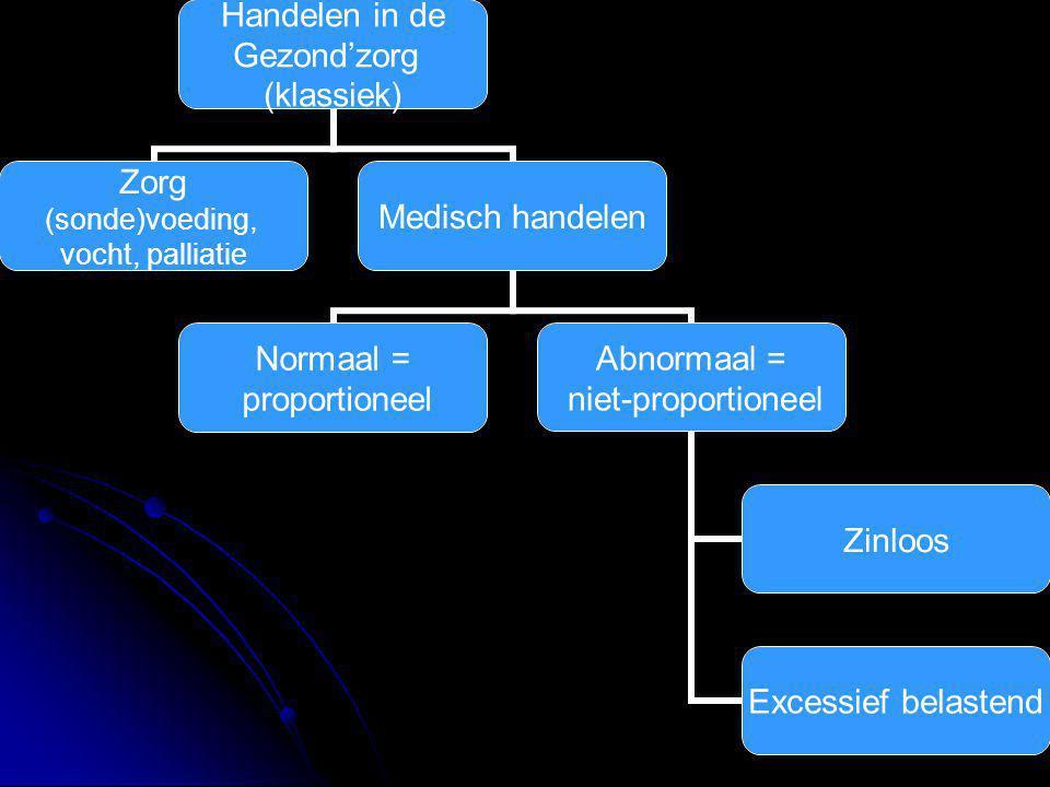 Handelen in de Gezond'zorg (klassiek) Zorg (sonde)voeding, vocht, palliatie Medisch handelen Normaal = proportioneel Abnormaal = niet- proportioneel Zinloos Excessief belastend