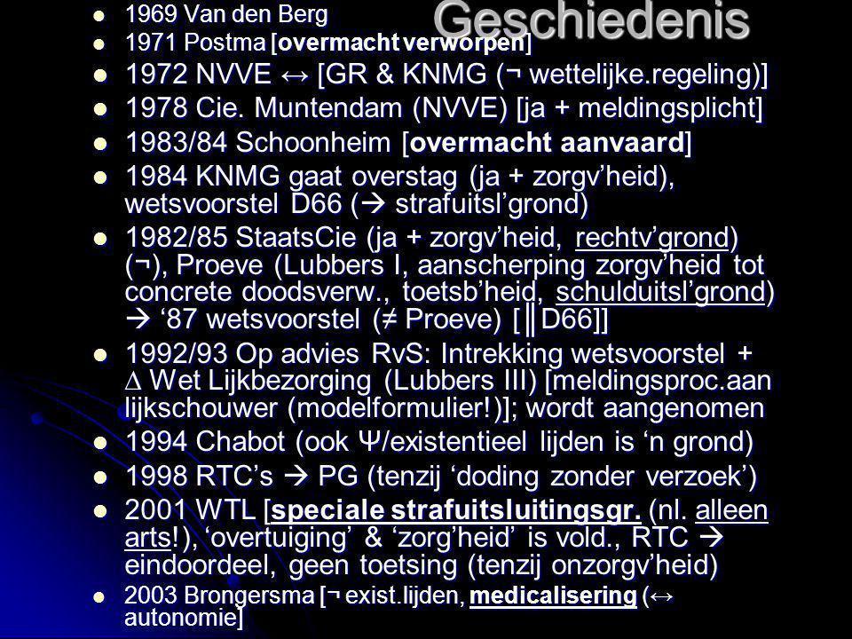 Geschiedenis 1969 Van den Berg 1969 Van den Berg 1971 Postma [overmacht verworpen] 1971 Postma [overmacht verworpen] 1972 NVVE ↔ [GR & KNMG (¬ wettelijke.regeling)] 1972 NVVE ↔ [GR & KNMG (¬ wettelijke.regeling)] 1978 Cie.