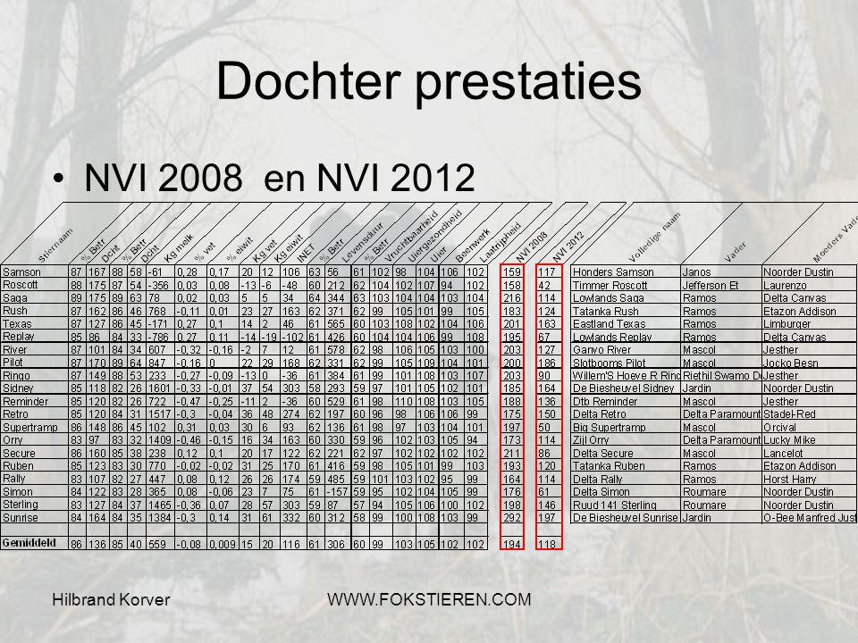 Hilbrand KorverWWW.FOKSTIEREN.COM Dochter prestaties NVI 2008 en NVI 2012