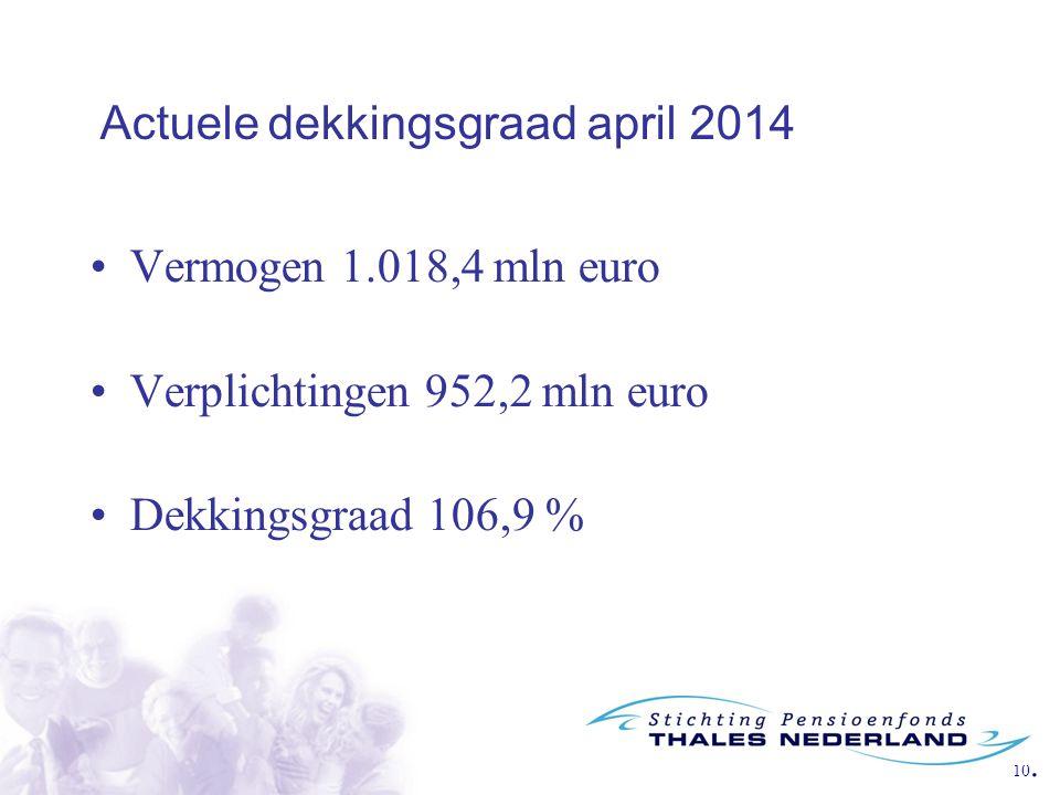 10. Vermogen 1.018,4 mln euro Verplichtingen 952,2 mln euro Dekkingsgraad 106,9 % Actuele dekkingsgraad april 2014