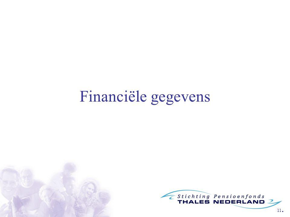 11. Financiële gegevens