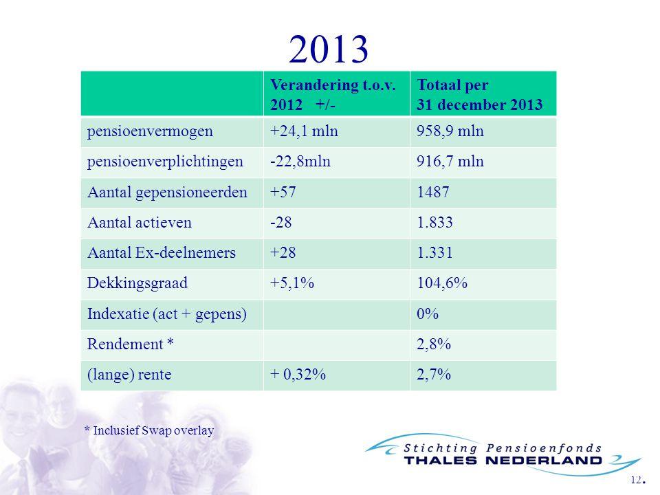 12. 2013 * Inclusief Swap overlay Verandering t.o.v. 2012 +/- Totaal per 31 december 2013 pensioenvermogen+24,1 mln958,9 mln pensioenverplichtingen-22