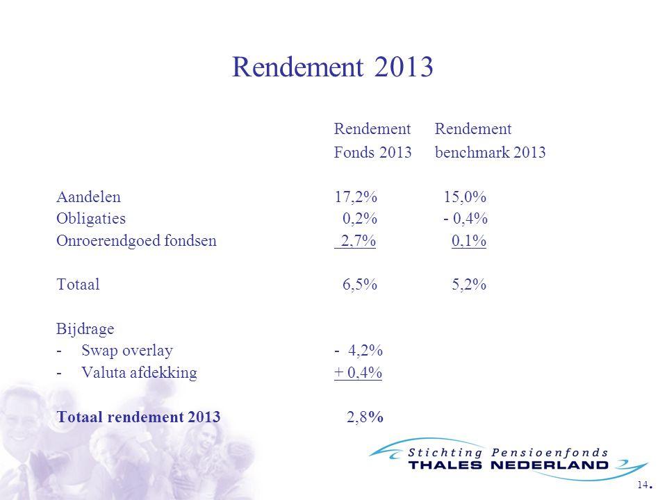 14. Rendement 2013 Rendement Fonds 2013 benchmark 2013 Aandelen17,2% 15,0% Obligaties 0,2% - 0,4% Onroerendgoed fondsen2,7% 0,1% Totaal 6,5% 5,2% Bijd