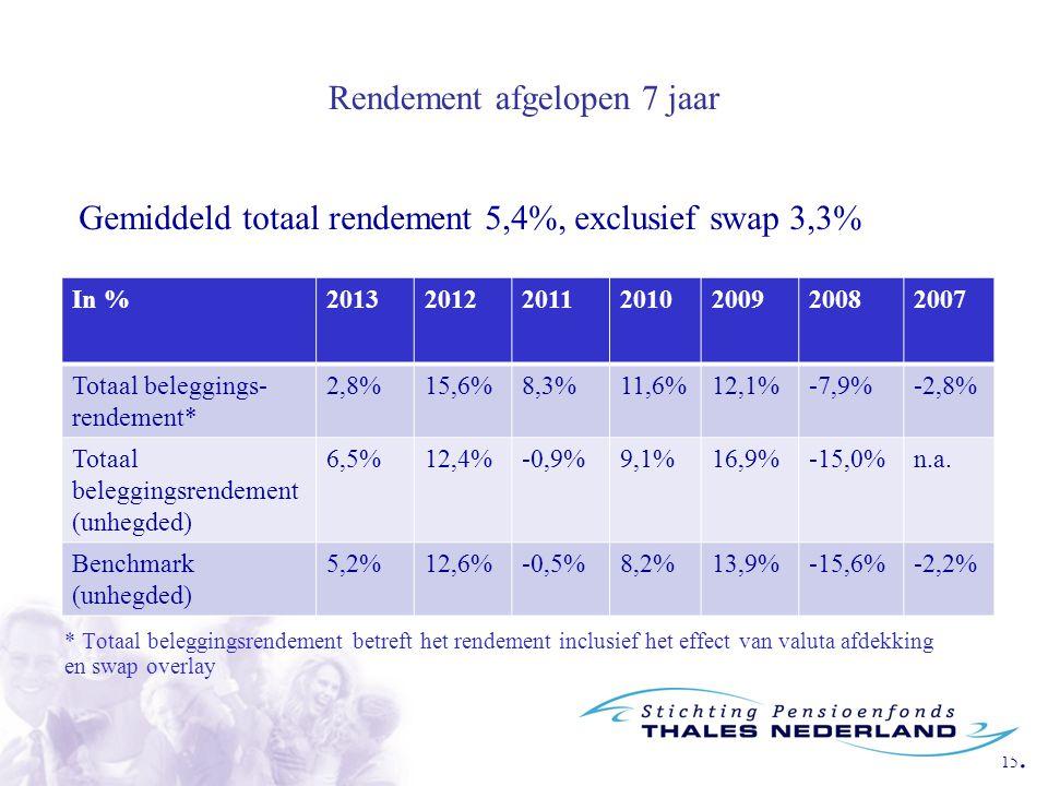 15. Rendement afgelopen 7 jaar * Totaal beleggingsrendement betreft het rendement inclusief het effect van valuta afdekking en swap overlay In %201320