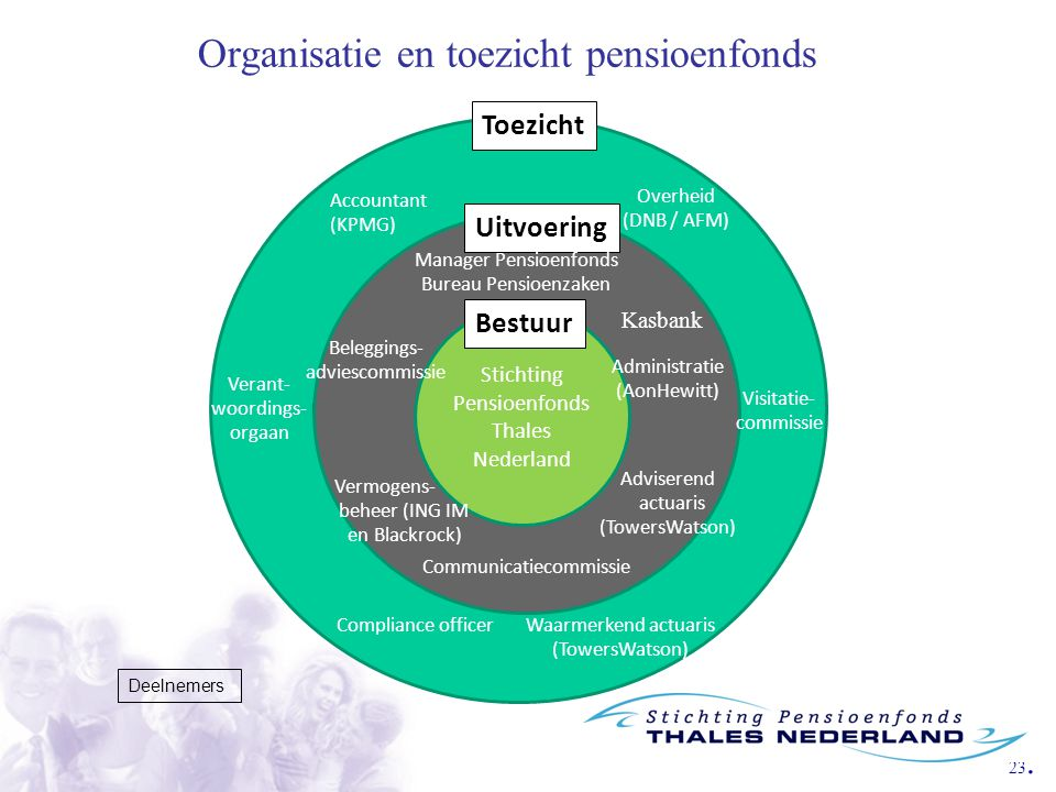 23. Organisatie en toezicht pensioenfonds Deelnemers h Stichting Pensioenfonds Thales Nederland Toezicht Uitvoering Overheid (DNB / AFM) Waarmerkend a