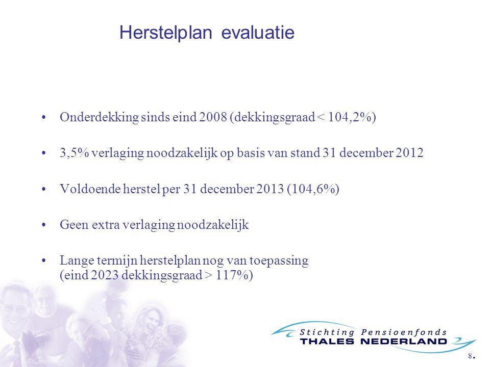 8.8. Onderdekking sinds eind 2008 (dekkingsgraad < 104,2%) 3,5% verlaging noodzakelijk op basis van stand 31 december 2012 Voldoende herstel per 31 de
