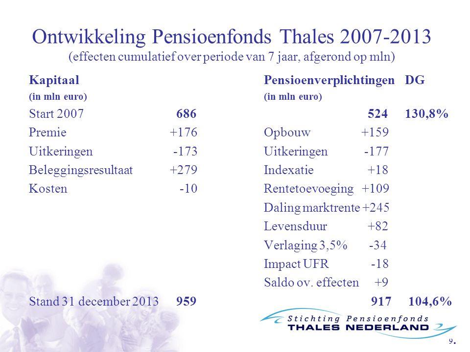 9.9. Ontwikkeling Pensioenfonds Thales 2007-2013 (effecten cumulatief over periode van 7 jaar, afgerond op mln) Kapitaal PensioenverplichtingenDG(in m