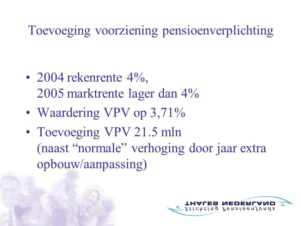 Toevoeging voorziening pensioenverplichting 2004 rekenrente 4%, 2005 marktrente lager dan 4% Waardering VPV op 3,71% Toevoeging VPV 21.5 mln (naast normale verhoging door jaar extra opbouw/aanpassing)