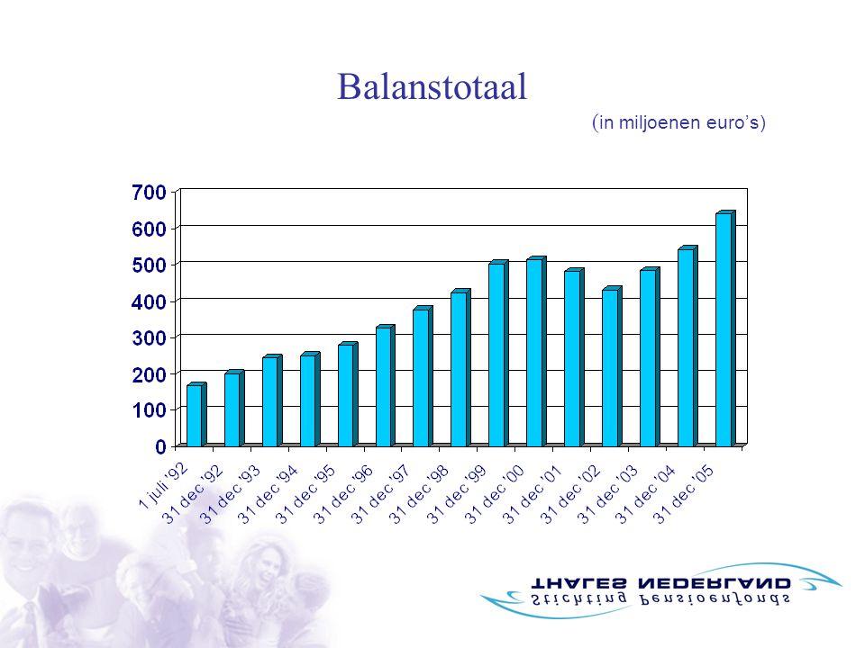 Balanstotaal ( in miljoenen euro's)