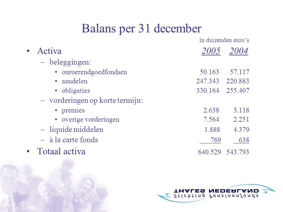 Balans per 31 december in duizenden euro's Activa 2005 2004 –beleggingen: onroerendgoedfondsen 50.163 57.117 aandelen247.343 220.883 obligaties330.164 255.407 –vorderingen op korte termijn: premies 2.638 3.118 overige vorderingen 7.564 2.251 –liquide middelen 1.888 4.379 –à la carte fonds 769 638 Totaal activa 640.529 543.793