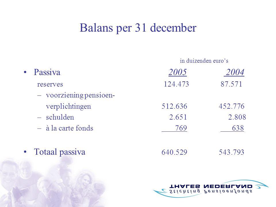 Balans per 31 december in duizenden euro's Passiva 2005 2004 reserves 124.473 87.571 –voorziening pensioen- verplichtingen512.636 452.776 –schulden 2.651 2.808 –à la carte fonds 769 638 Totaal passiva 640.529 543.793