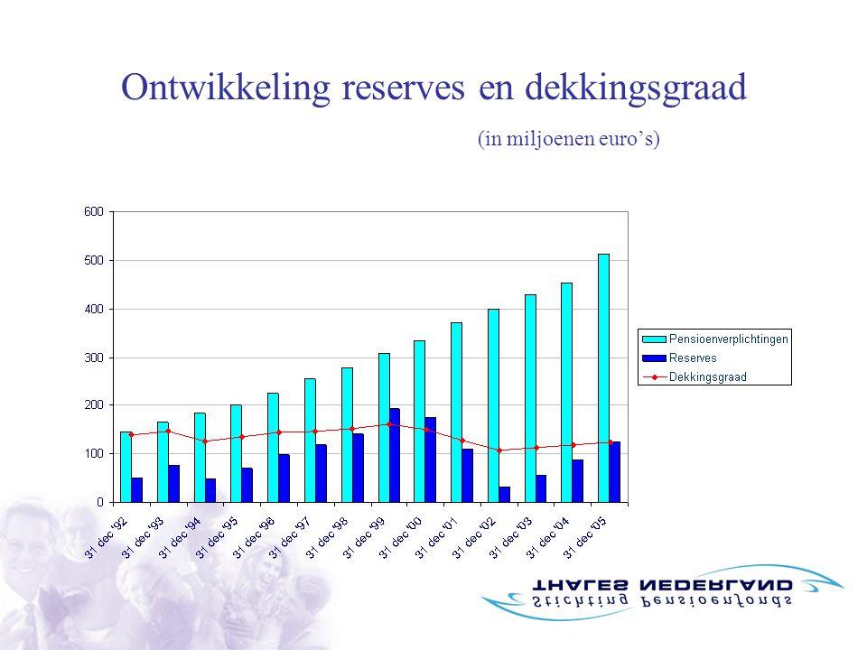Ontwikkeling reserves en dekkingsgraad (in miljoenen euro's)