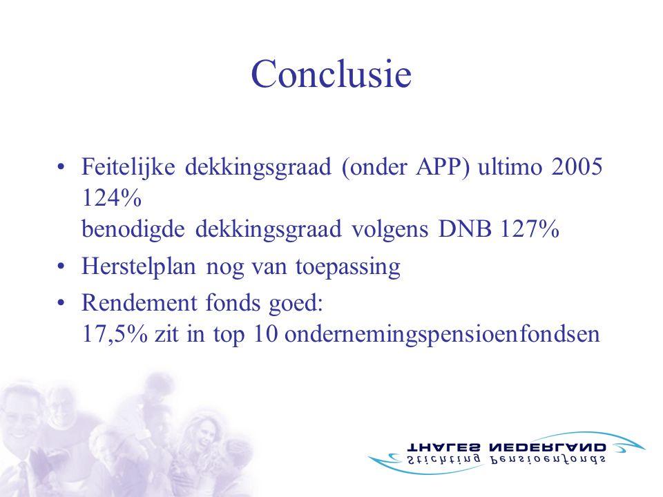 Conclusie Feitelijke dekkingsgraad (onder APP) ultimo 2005 124% benodigde dekkingsgraad volgens DNB 127% Herstelplan nog van toepassing Rendement fonds goed: 17,5% zit in top 10 ondernemingspensioenfondsen