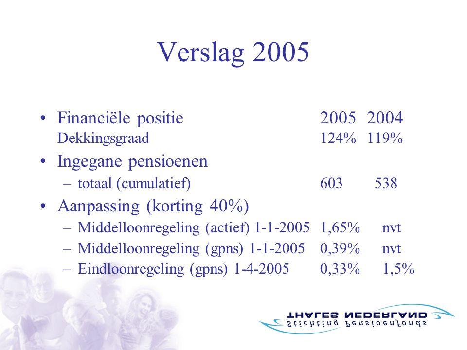 Verslag 2005 Financiële positie20052004 Dekkingsgraad124%119% Ingegane pensioenen –totaal (cumulatief)603 538 Aanpassing (korting 40%) –Middelloonregeling (actief) 1-1-20051,65% nvt –Middelloonregeling (gpns) 1-1-2005 0,39% nvt –Eindloonregeling (gpns) 1-4-20050,33% 1,5%