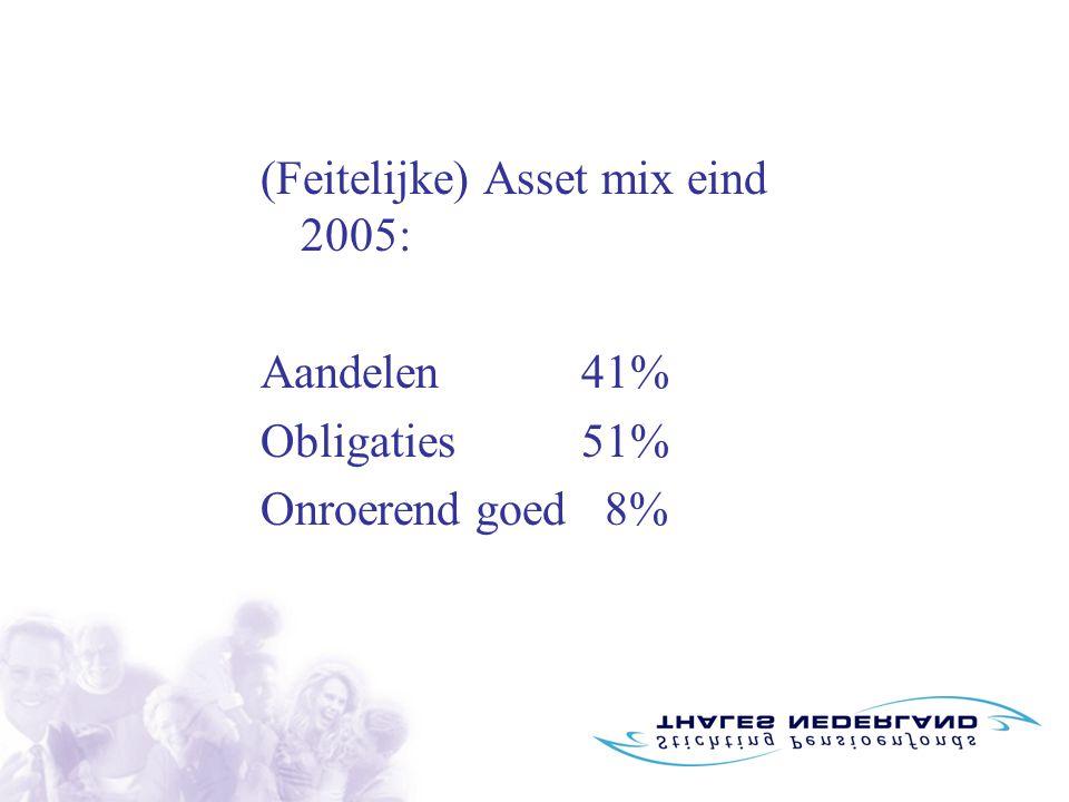 (Feitelijke) Asset mix eind 2005: Aandelen41% Obligaties51% Onroerend goed 8%