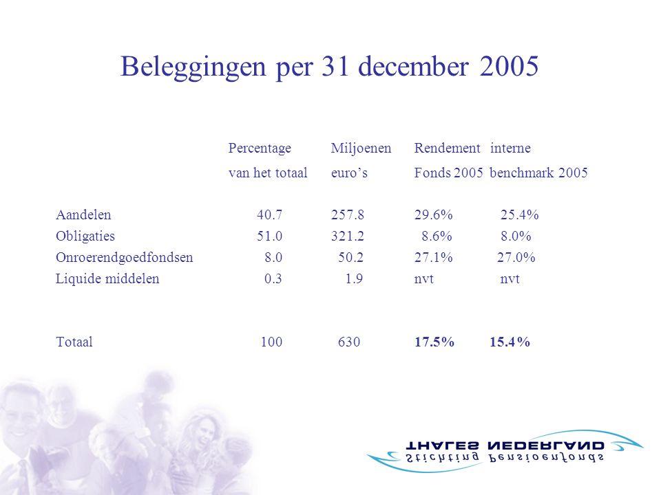 Beleggingen per 31 december 2005 PercentageMiljoenenRendementinterne van het totaaleuro'sFonds 2005benchmark 2005 Aandelen40.7257.8 29.6% 25.4% Obligaties51.0321.2 8.6% 8.0% Onroerendgoedfondsen8.0 50.2 27.1% 27.0% Liquide middelen0.3 1.9 nvt nvt Totaal100 630 17.5%15.4%