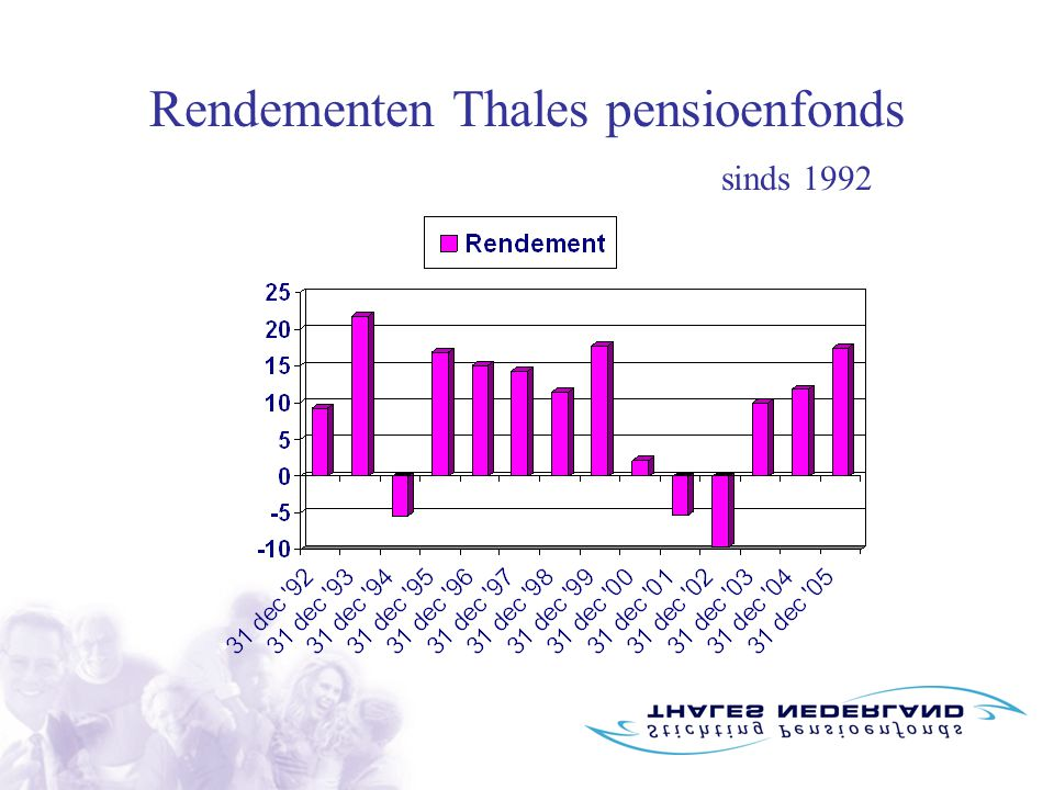 Rendementen Thales pensioenfonds sinds 1992