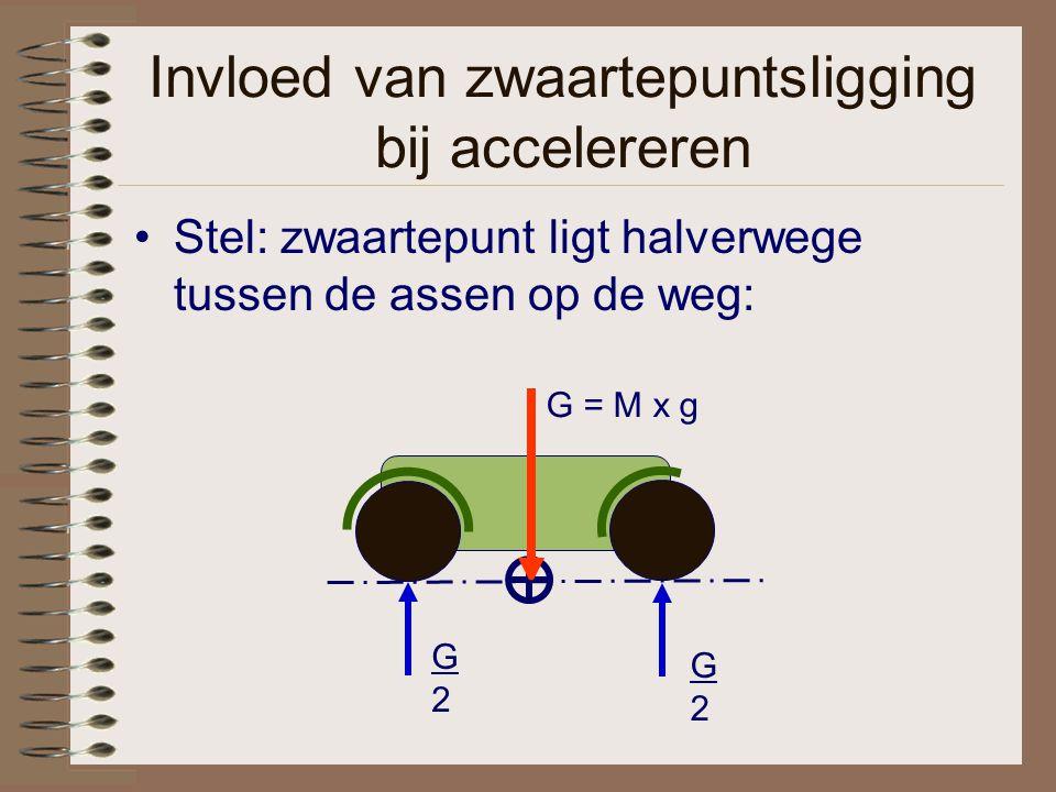 Invloed van zwaartepuntsligging bij accelereren Stel: zwaartepunt ligt halverwege tussen de assen op de weg: G2G2 G2G2 G = M x g