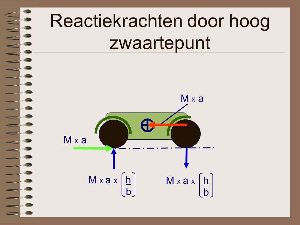 Reactiekrachten door hoog zwaartepunt M x a M x a x h b b
