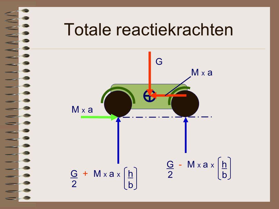 Totale reactiekrachten M x a G G + M x a x h 2 b G - M x a x h 2 b