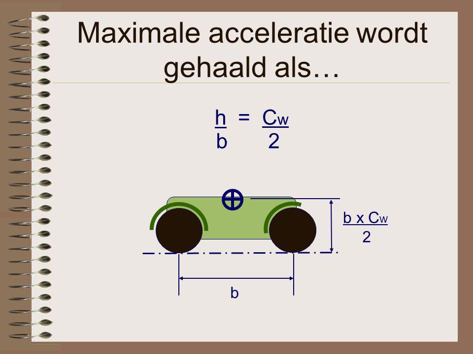 Maximale acceleratie wordt gehaald als… h = C w 2 b b b x C w 2