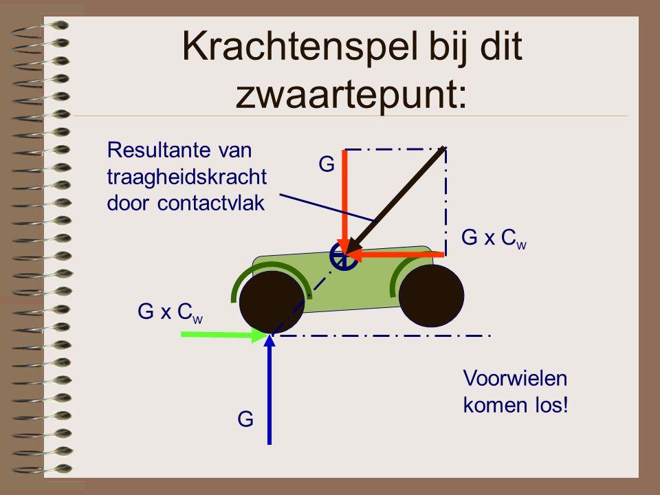 Krachtenspel bij dit zwaartepunt: G x C w G G Resultante van traagheidskracht door contactvlak Voorwielen komen los!