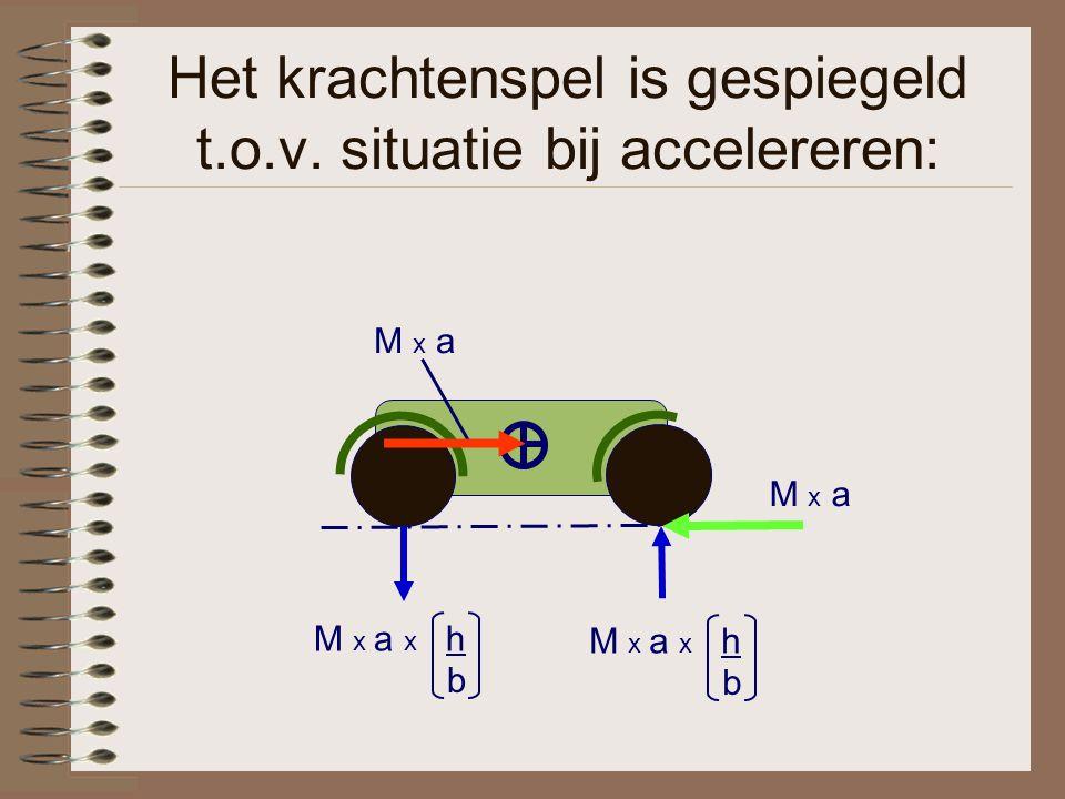 Het krachtenspel is gespiegeld t.o.v. situatie bij accelereren: M x a M x a x h b b