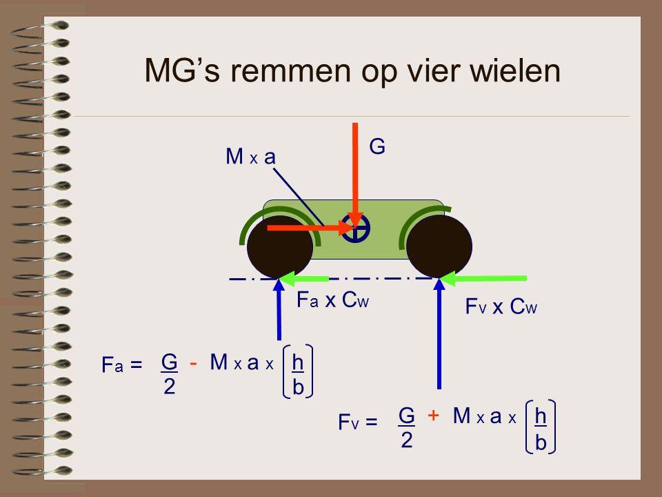 MG's remmen op vier wielen F a x C w G M x a G + M x a x h 2 b G - M x a x h 2 b F a = F v = F v x C w