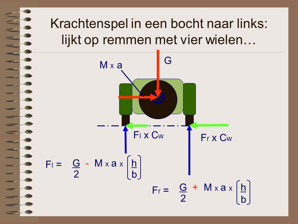 Krachtenspel in een bocht naar links: lijkt op remmen met vier wielen… F l x C w G M x a G + M x a x h 2 b G - M x a x h 2 b F l = F r = F r x C w