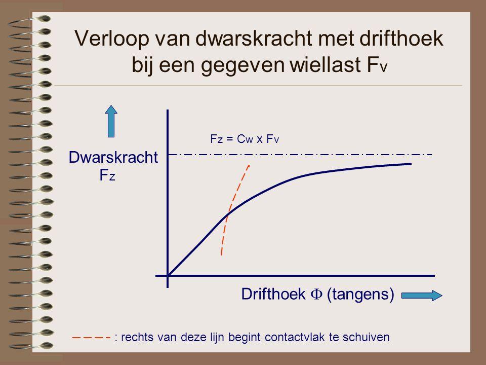 Verloop van dwarskracht met drifthoek bij een gegeven wiellast F v : rechts van deze lijn begint contactvlak te schuiven Drifthoek  (tangens) Dwarskracht FzFz F z = C w x F v