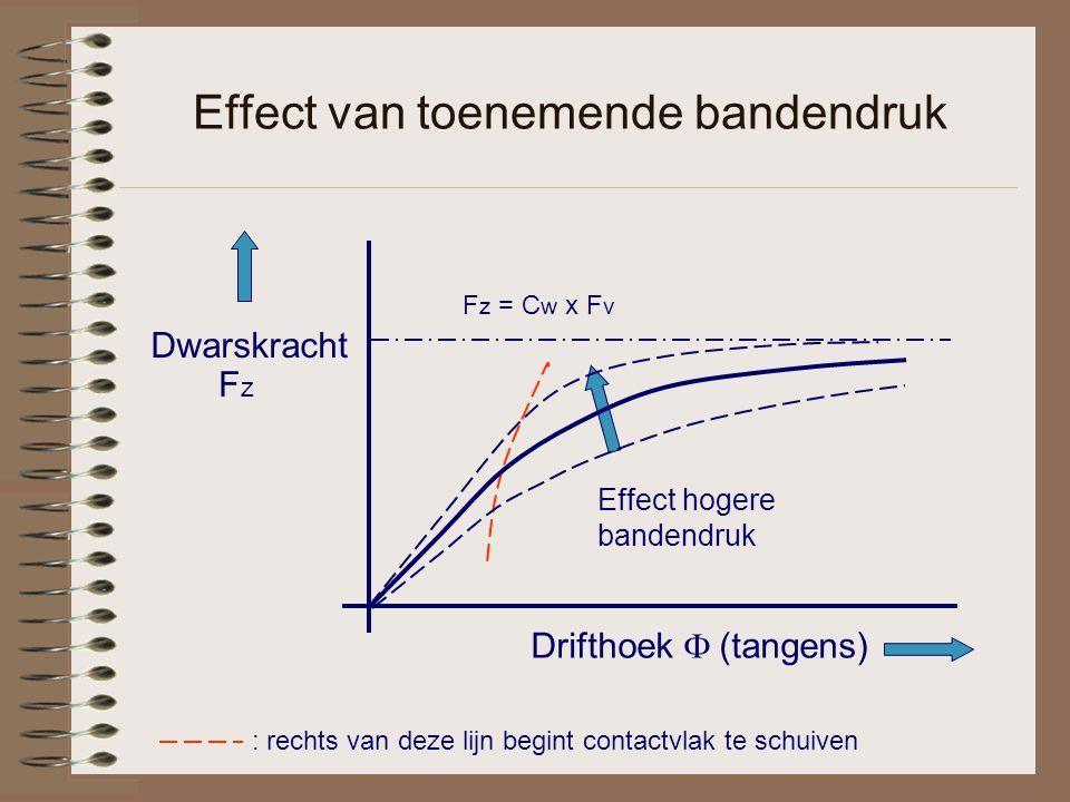 Effect van toenemende bandendruk : rechts van deze lijn begint contactvlak te schuiven Drifthoek  (tangens) Dwarskracht FzFz Effect hogere bandendruk F z = C w x F v