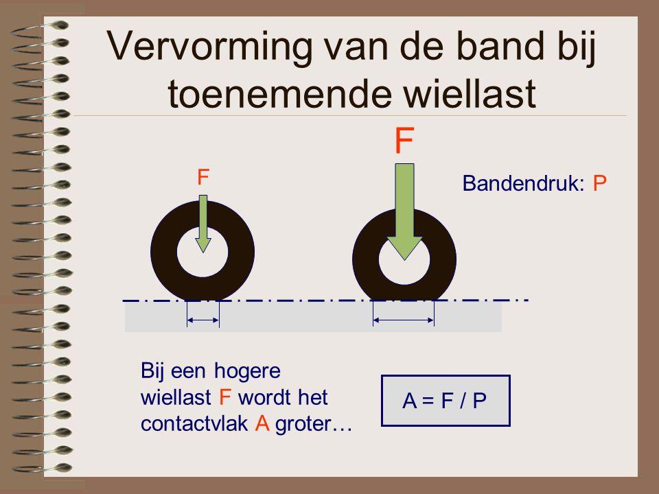 Vervorming van de band bij toenemende wiellast Bij een hogere wiellast F wordt het contactvlak A groter… Bandendruk: P A = F / P F F