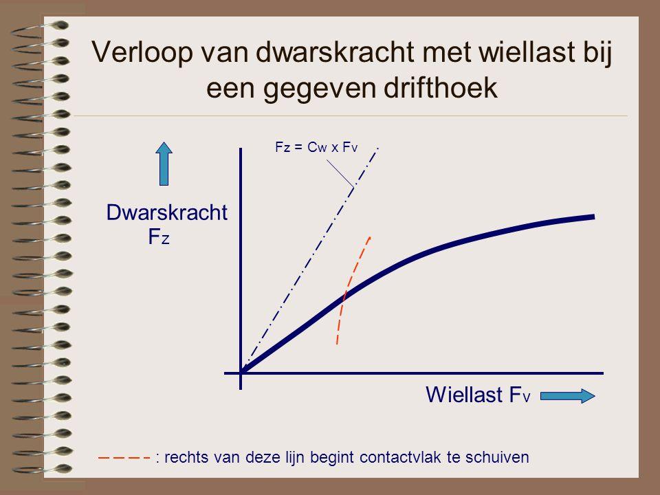 Verloop van dwarskracht met wiellast bij een gegeven drifthoek Wiellast F v Dwarskracht FzFz F z = C w x F v : rechts van deze lijn begint contactvlak te schuiven