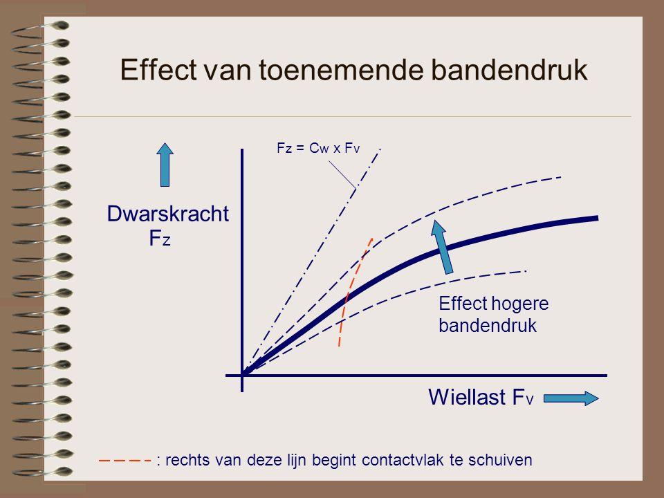 Effect van toenemende bandendruk Wiellast F v Dwarskracht FzFz F z = C w x F v Effect hogere bandendruk : rechts van deze lijn begint contactvlak te schuiven