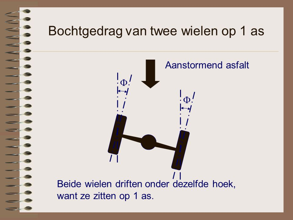 Bochtgedrag van twee wielen op 1 as Beide wielen driften onder dezelfde hoek, want ze zitten op 1 as.