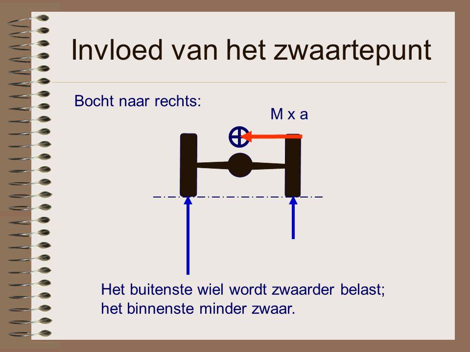 Invloed van het zwaartepunt M x a Het buitenste wiel wordt zwaarder belast; het binnenste minder zwaar.