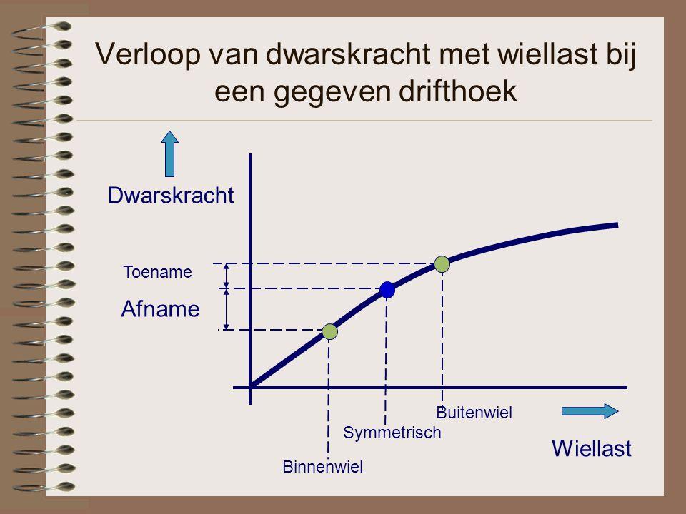 Verloop van dwarskracht met wiellast bij een gegeven drifthoek Wiellast Dwarskracht Symmetrisch Binnenwiel Buitenwiel Toename Afname