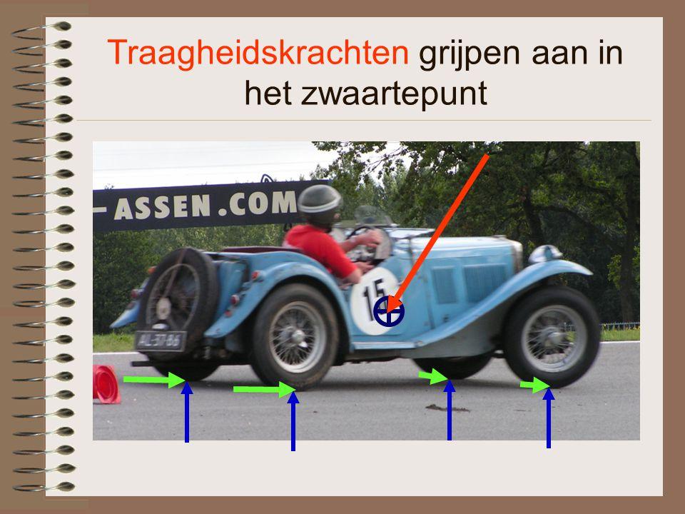 Vervorming van de band (uitvergroot en in 't echt) Aanstormend asfalt Dwarskracht Hoe groot is de dwarskracht?