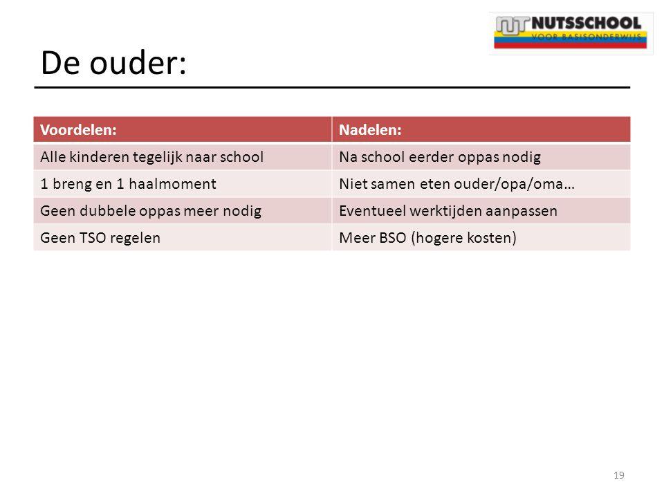 De ouder: Voordelen:Nadelen: Alle kinderen tegelijk naar schoolNa school eerder oppas nodig 1 breng en 1 haalmomentNiet samen eten ouder/opa/oma… Geen