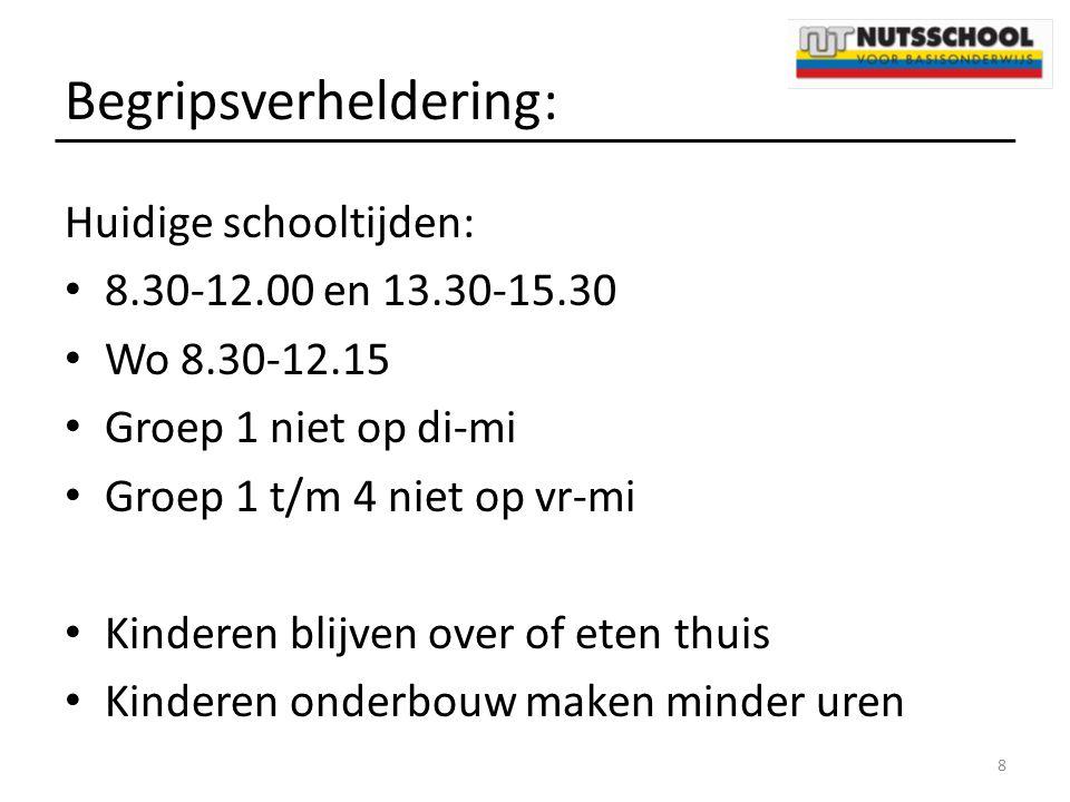 Begripsverheldering: Huidige schooltijden: 8.30-12.00 en 13.30-15.30 Wo 8.30-12.15 Groep 1 niet op di-mi Groep 1 t/m 4 niet op vr-mi Kinderen blijven