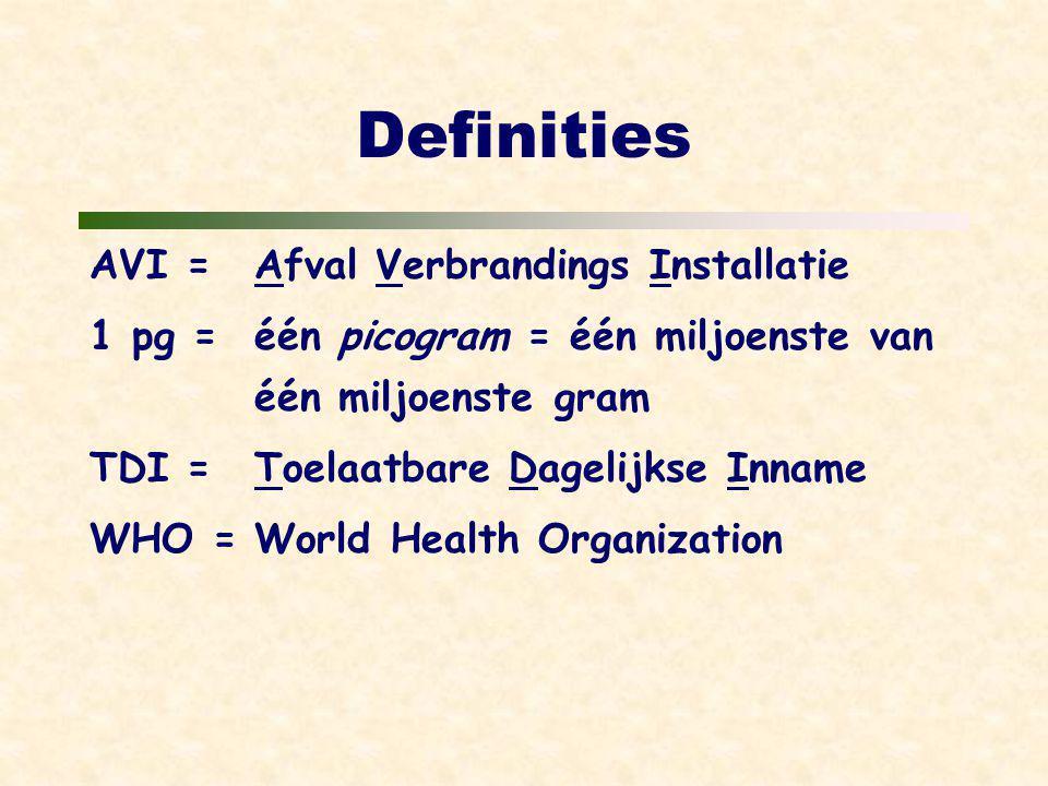 Definities AVI =Afval Verbrandings Installatie 1 pg =één picogram = één miljoenste van één miljoenste gram TDI =Toelaatbare Dagelijkse Inname WHO =World Health Organization