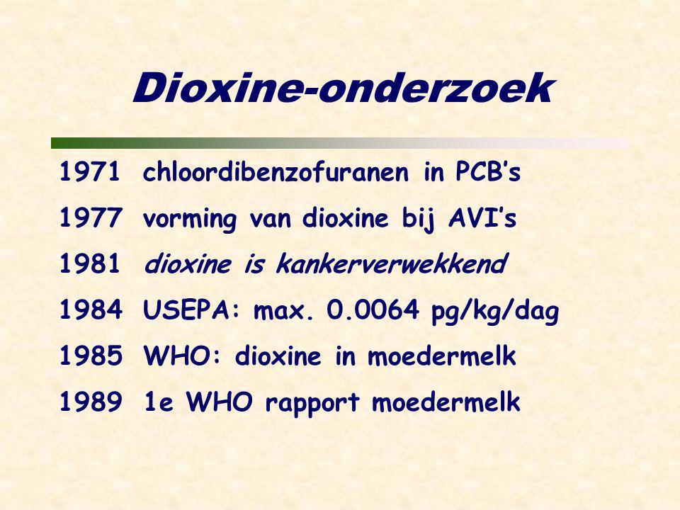 Dioxine-onderzoek 1971chloordibenzofuranen in PCB's 1977vorming van dioxine bij AVI's 1981dioxine is kankerverwekkend 1984USEPA: max.