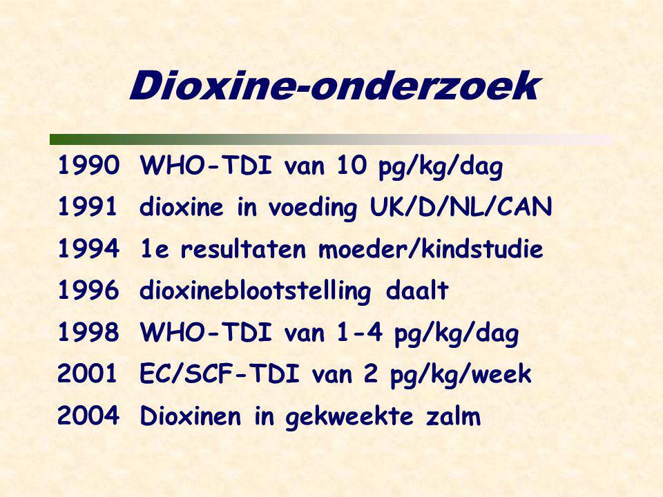 Dioxine-onderzoek 1990WHO-TDI van 10 pg/kg/dag 1991dioxine in voeding UK/D/NL/CAN 1994 1e resultaten moeder/kindstudie 1996dioxineblootstelling daalt